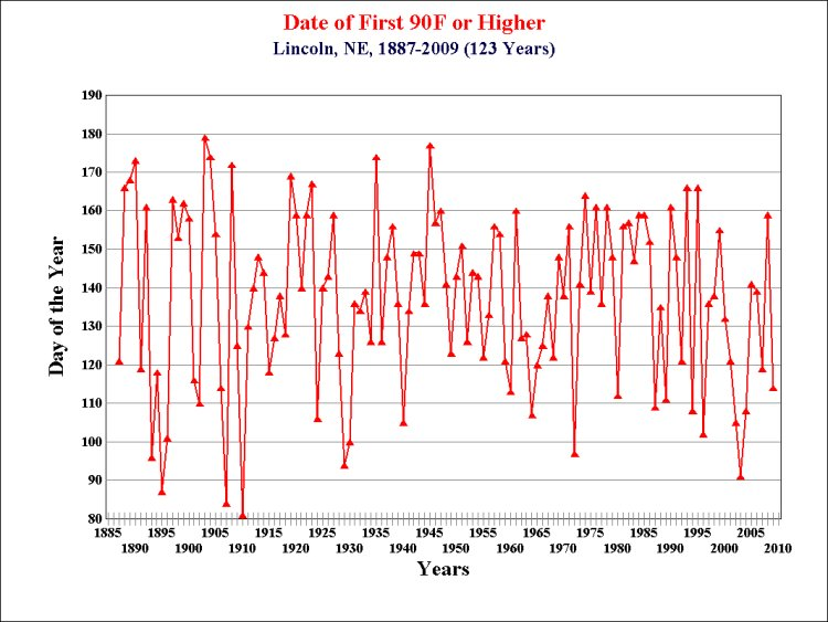 Lincoln First 90 Climatology